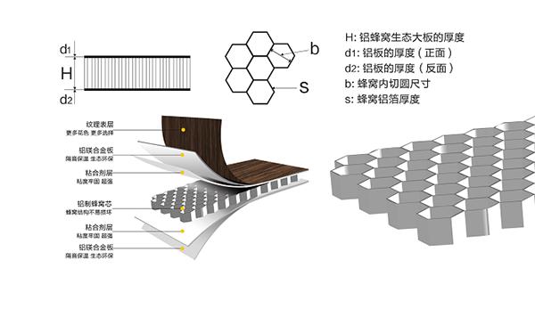 赛华铝蜂窝生态大板