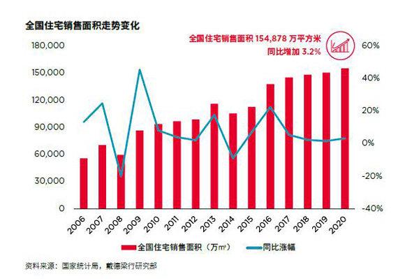 全国住宅销售面积走势变化